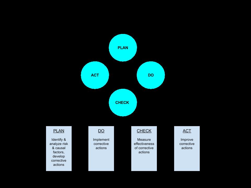 sms-frms-improvement-process