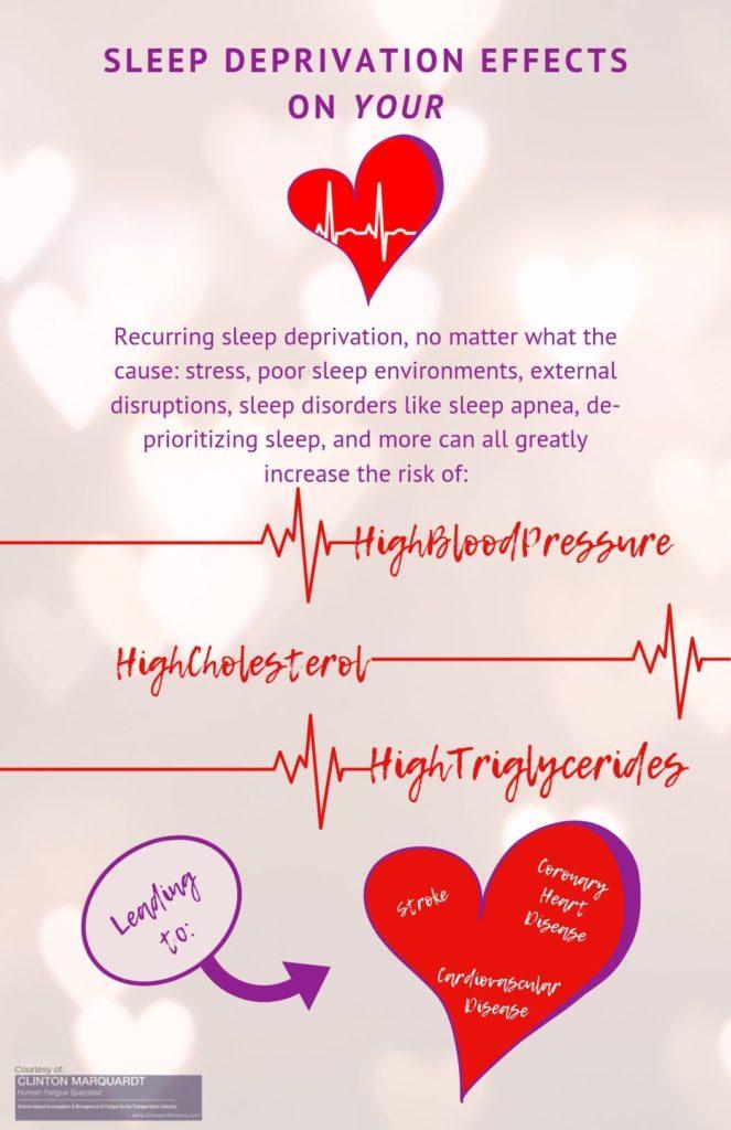 Sleep Deprivation - Info-Graphic
